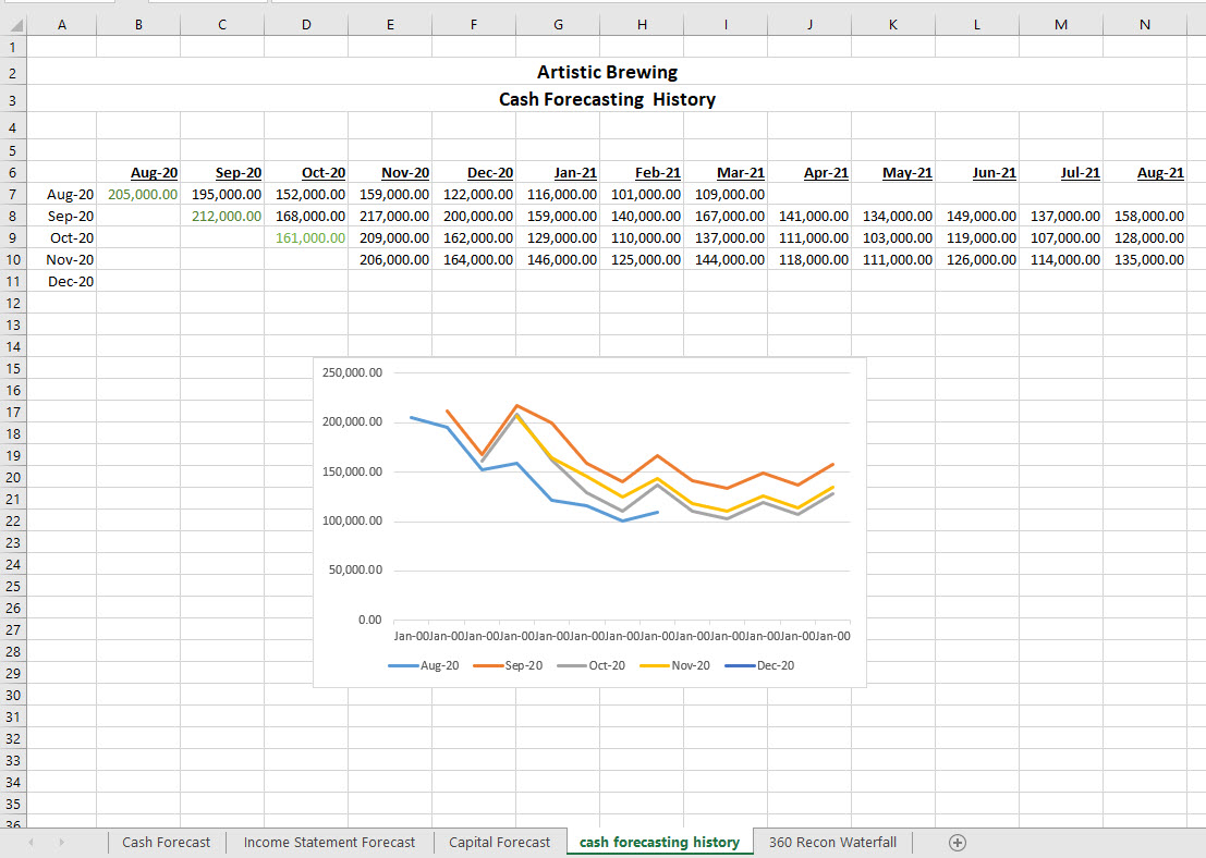 cash forecasting history spreadsheet